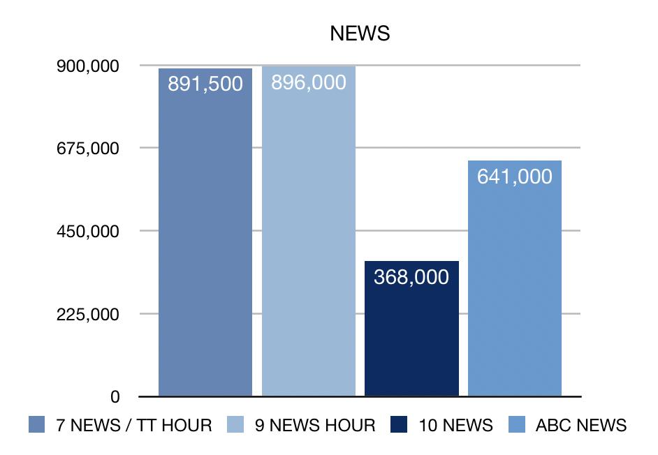 Week 16 NEWS ratings
