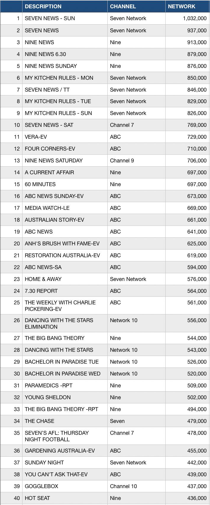 Week 16 top 40 TV Shows in Australia
