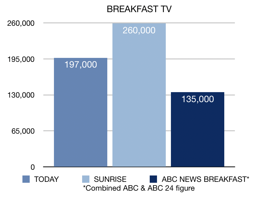 Week 17 Breakfast TV ratings