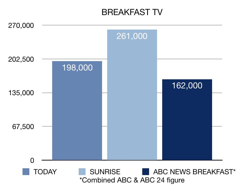 Week 18 Breakfast TV ratings chart