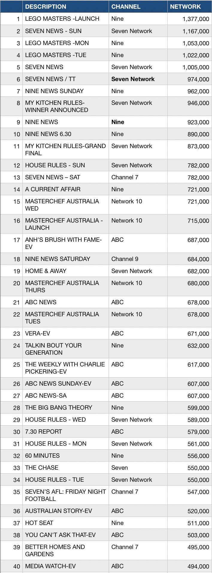 WEEK 18 top 40 TV ratings