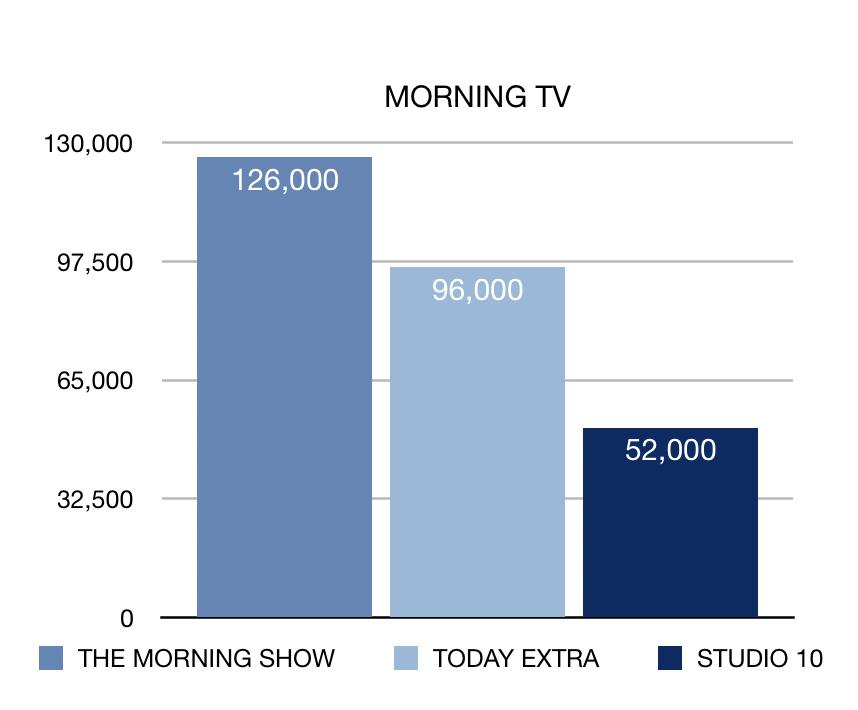 WEEK 18 morning TV ratings chart