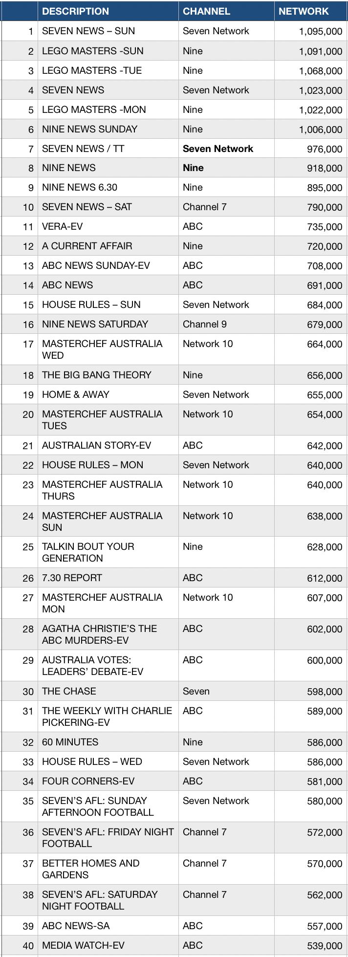 WEEK 19 TOP 40 TV RATINGS