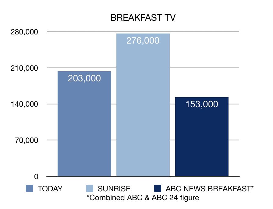 Week 19 breakfast TV ratings chart