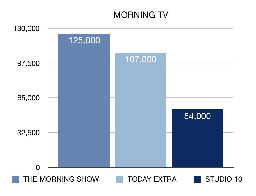 WEEK 19 Morning TV ratings chart