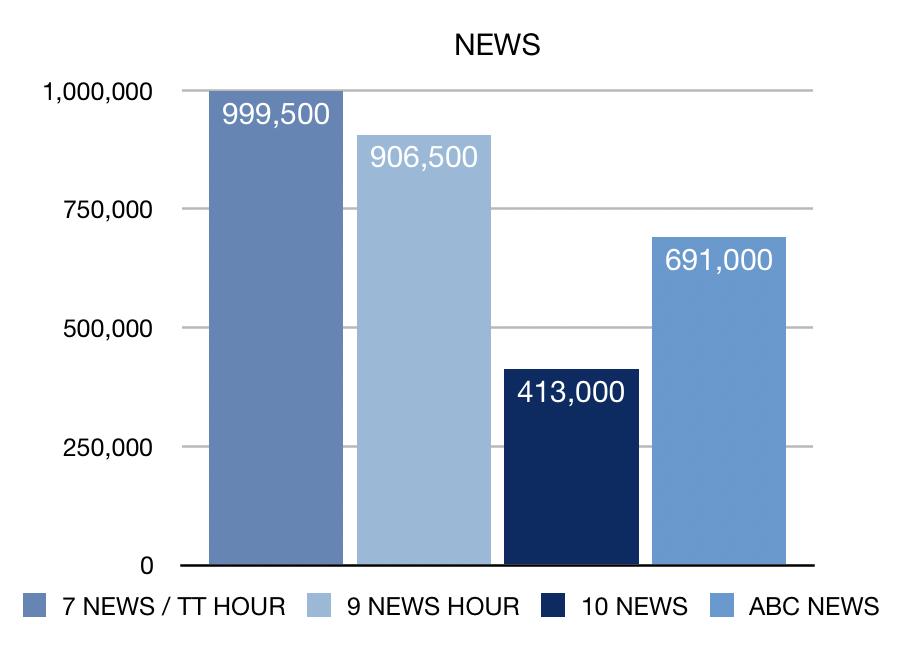 Week 19 News ratings chart