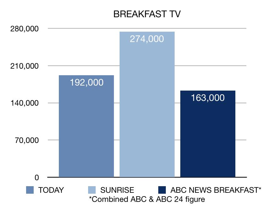 Breakfast TV Week 20 ratings chart