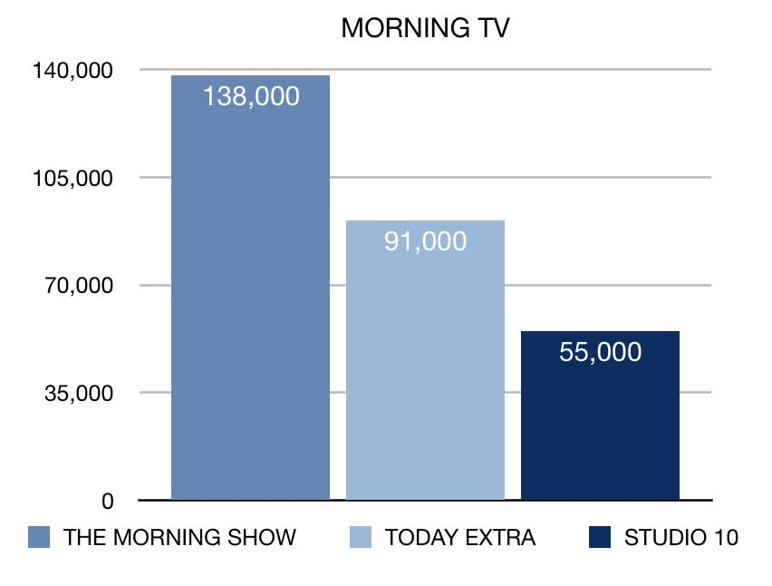 Morning TV Week 20 rartings chart