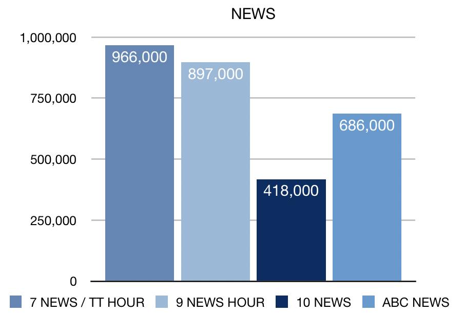 News ratings chart week 20