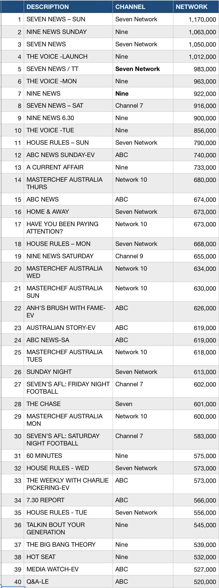 Weekly top 40 TV ratings chart week 21