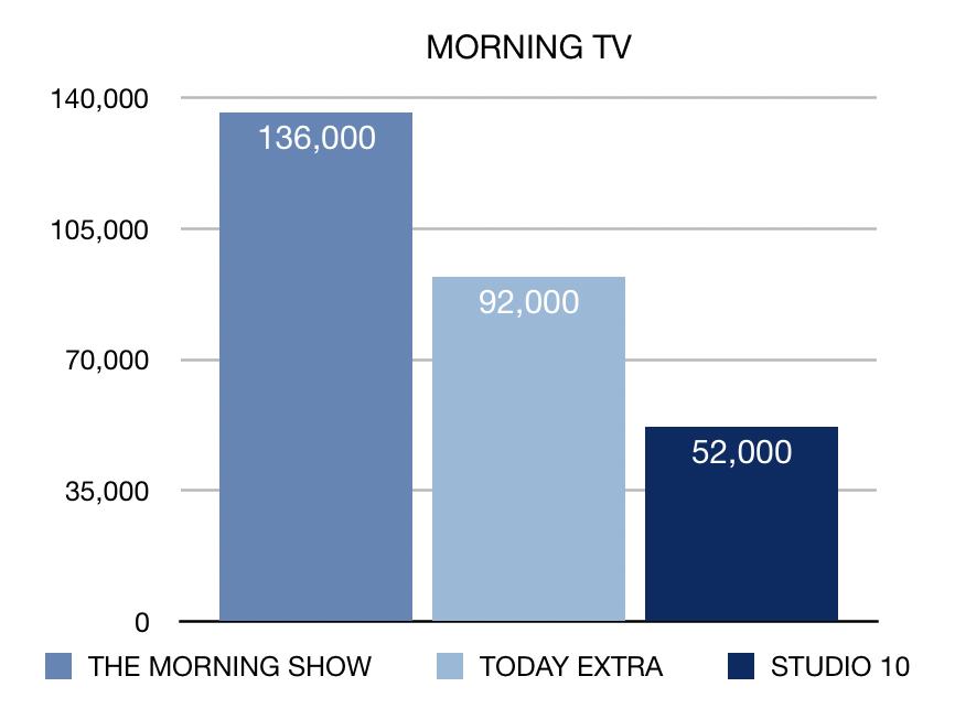 Week 21 Morning TV ratings