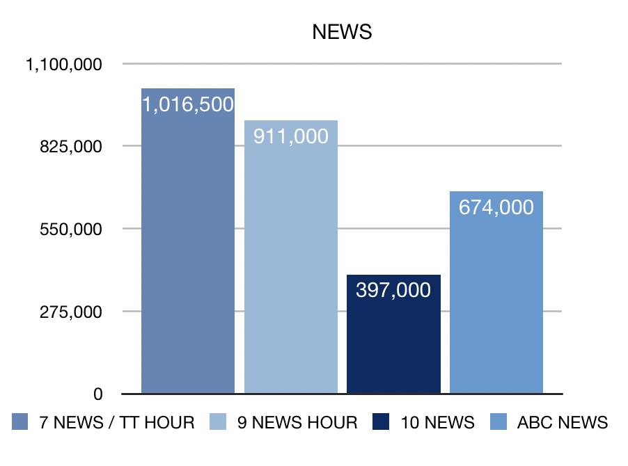 Week 21 News ratings