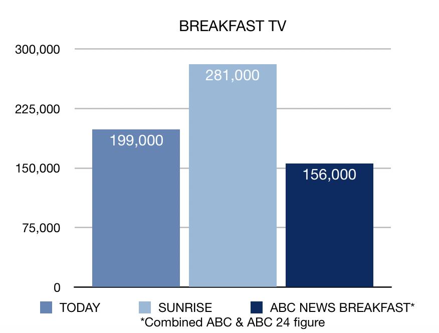 Breakfast TV week 21 ratings chart
