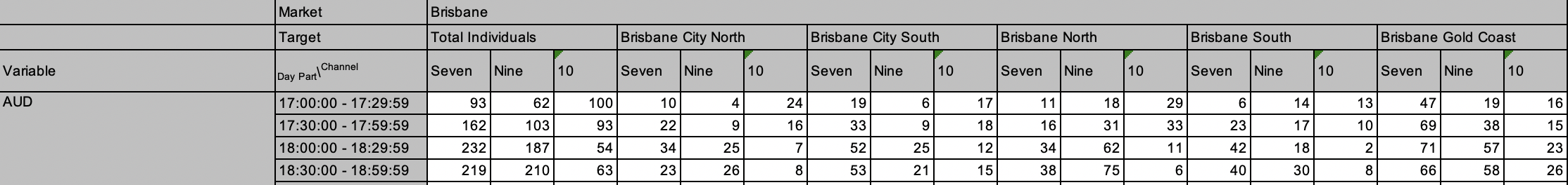 Brisbane ratings chart