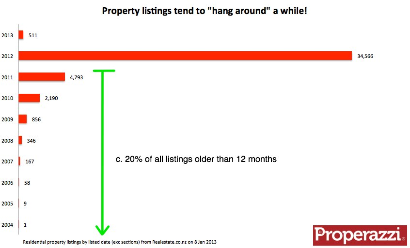 Property listings tend to hang around a while.jpg