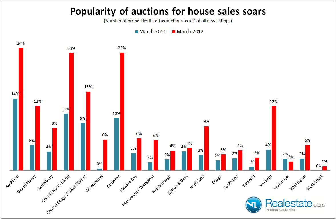 Popularity-of-auctions-soars.png