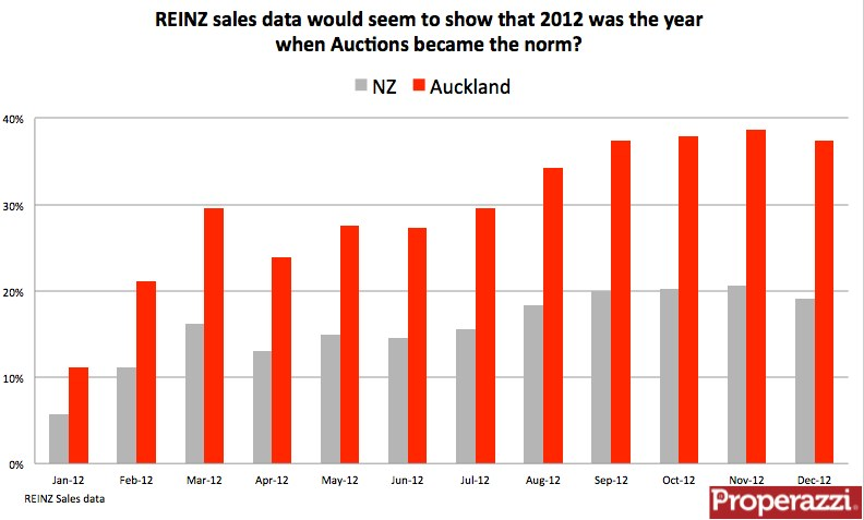 REINZ auction sales data to Dec 2012.jpg
