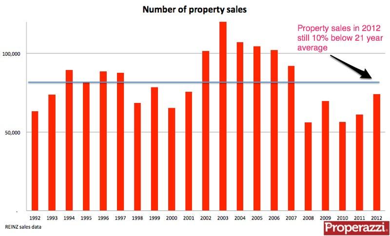 Property sales 92 to 2012.jpg