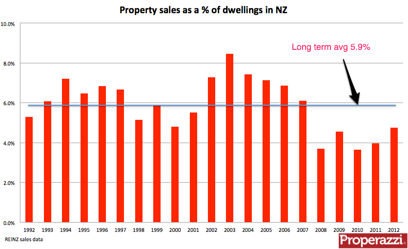 percentage of property sales.png