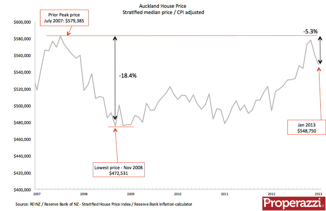 Auckland house price index CPI adjusted Jan 2013.png