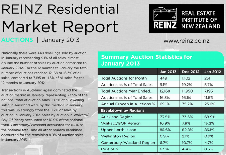Twitter _ REINZTweets_ Cool REINZ facts on sales by ....png
