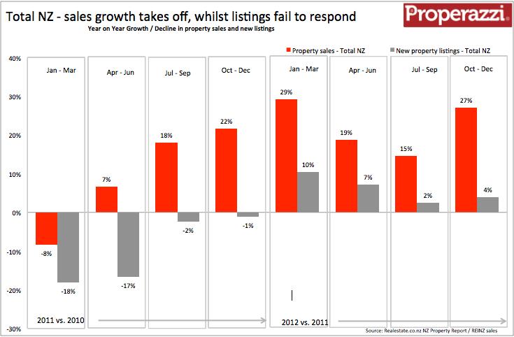 NZ Quarterly supply & demand Q4  2012.png