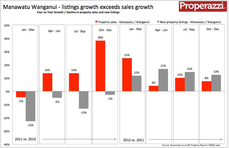 Manawatu Wanganui Quarterly suppy & demand Q4 2012.png