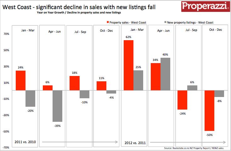 West Coast Quarterly supply & demand Q4 2012.png