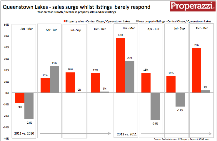 Queenstown Lakes Quarterly supply & demand Q4 2012.png
