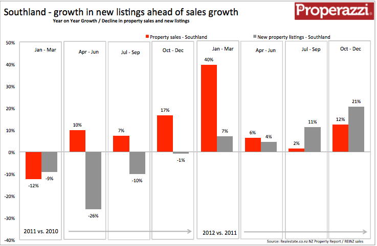 Southland Quarterly supply & demand Q4 2012.png
