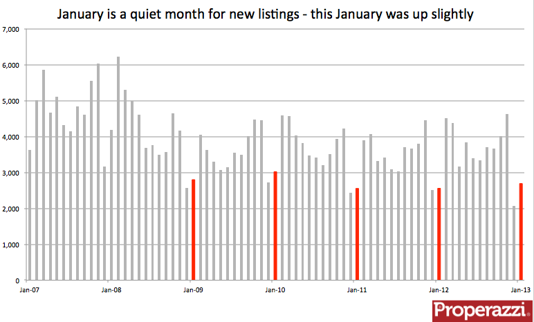 Auckland new listings Jan 2013.png
