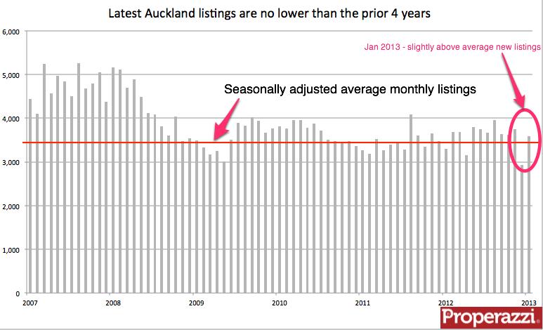 Auckland seasonally adjusted listings Jan 2013.png