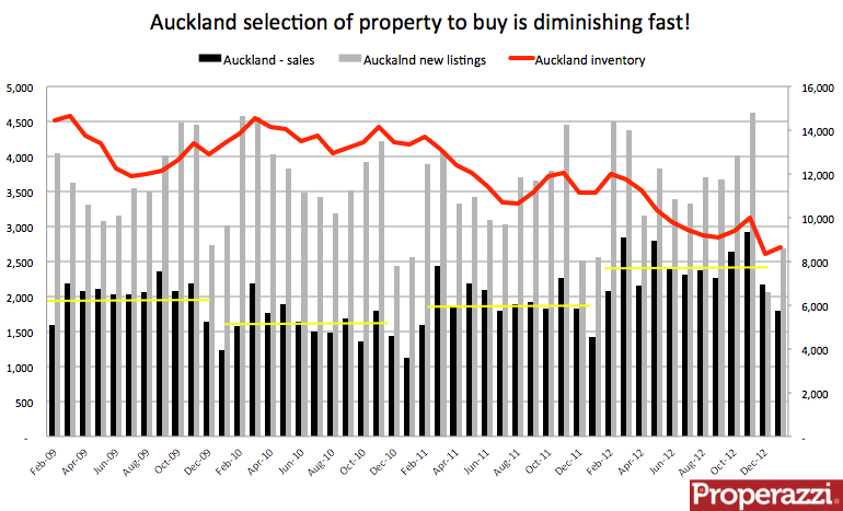 Auckland - sales listings inventory Jan 2013.png