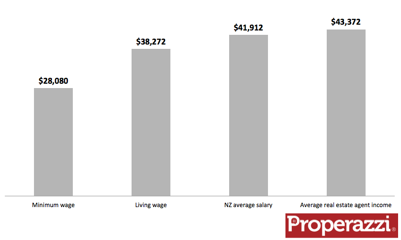 NZ wages and salaries plus real estate agent income.png