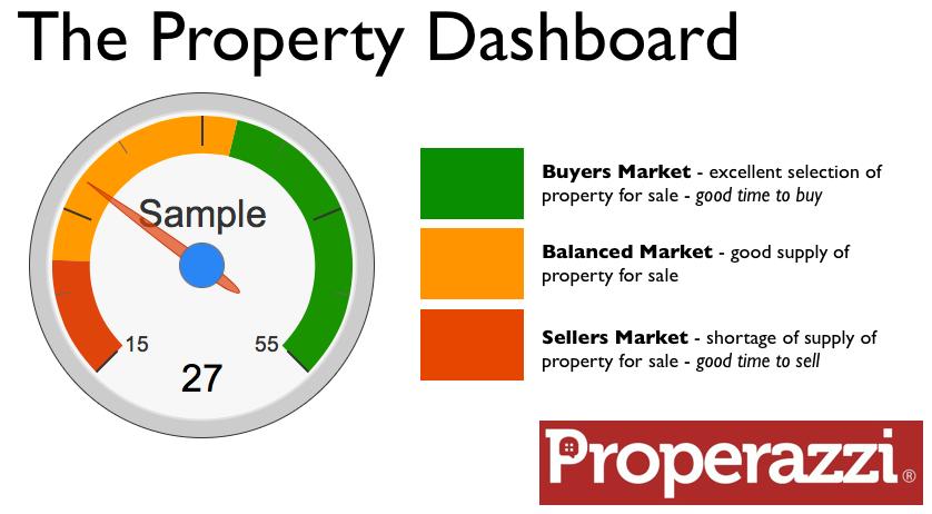 Properazzi Property Dashboard.png