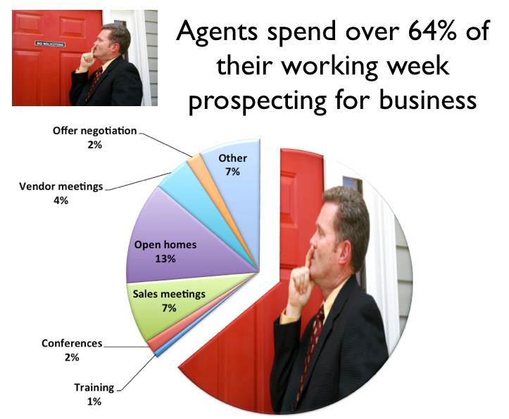 Real estate agent productivity Mar 2013.png