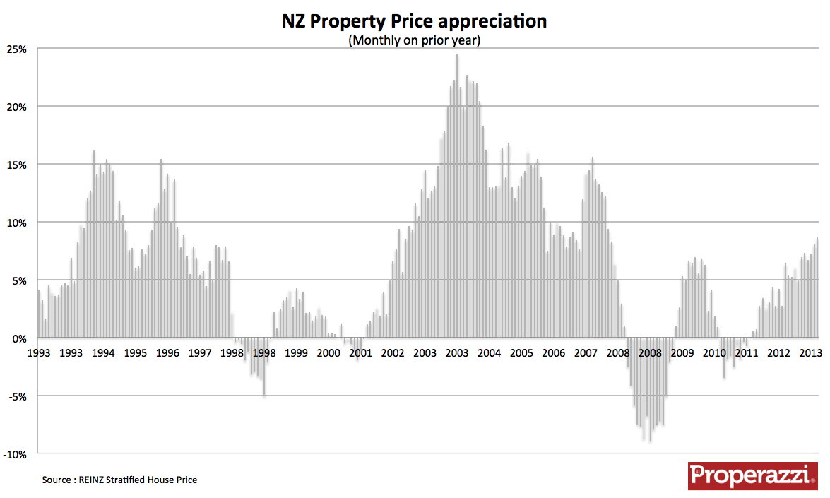NZ Stratified house price appreciation 1992 to March 2013.png