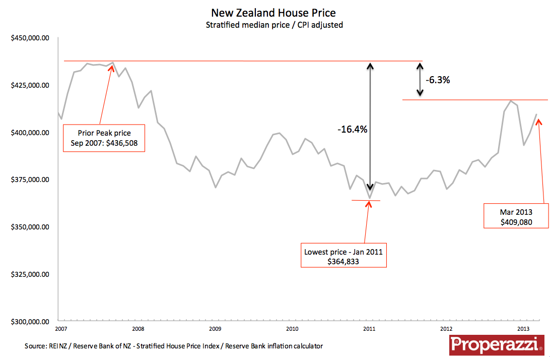 NZ Stratified house price 2007 to Mar 2013 CPI adjusted.png