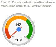 Property Dashboard — Properazzi.png