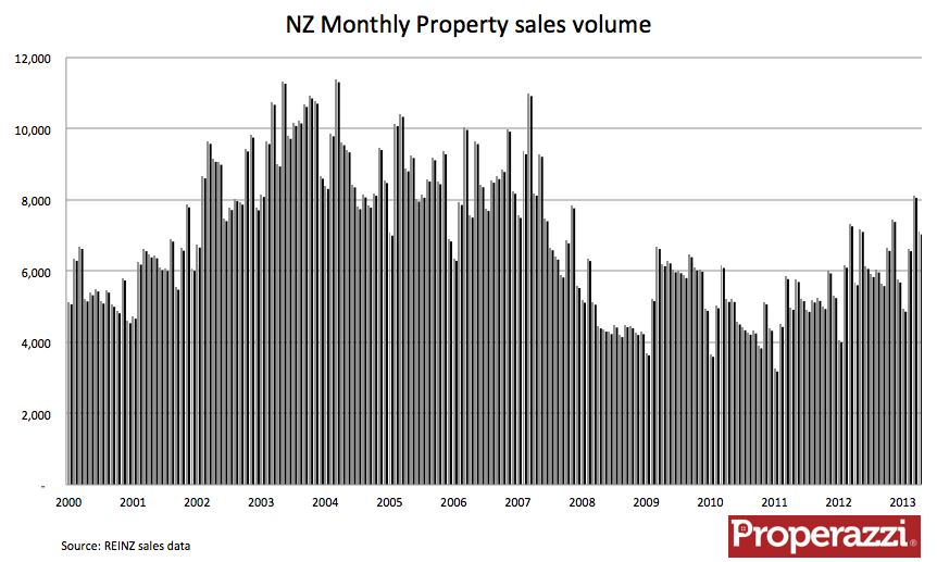 Monthly sales volumes.png