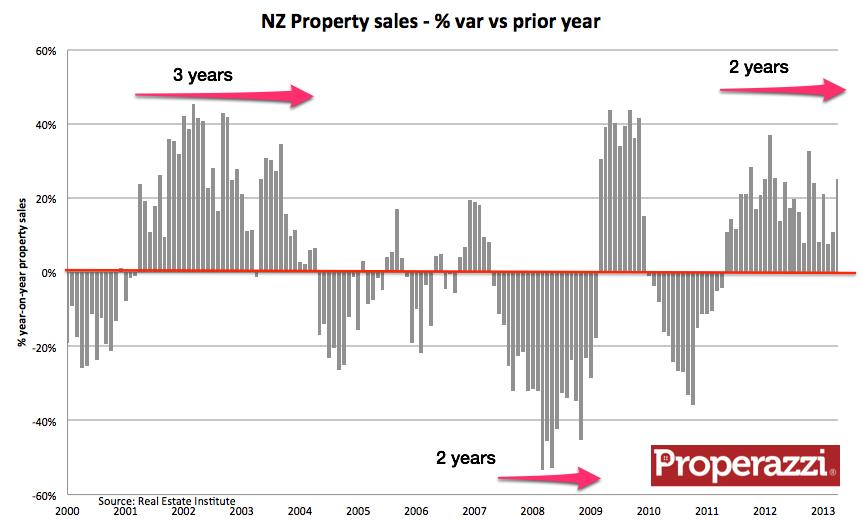 Variance in sales yr on yr.png