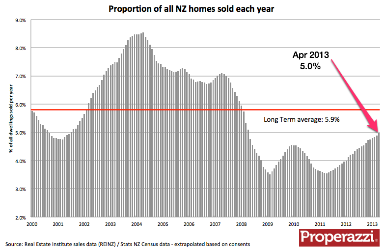Percentage of all NZ homes sold each year.png