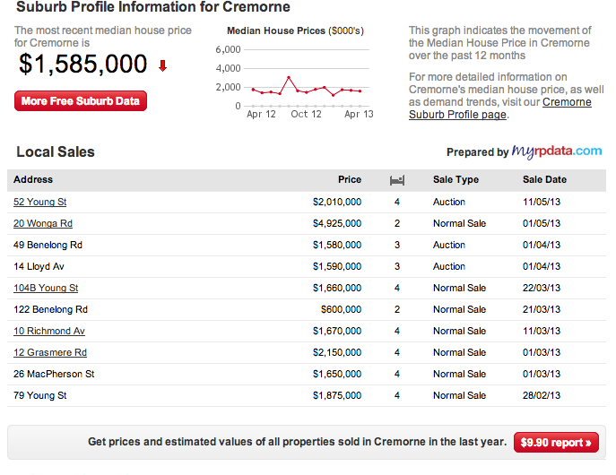 Click the link for this sample listing from Realestate.com for a Sydney property and then scroll down to see the local recent sales in the area table