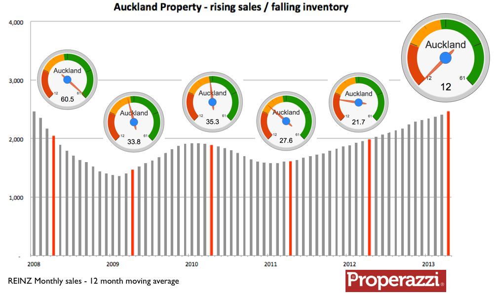 Akl MA sales & inventory dashboard May 2013.png