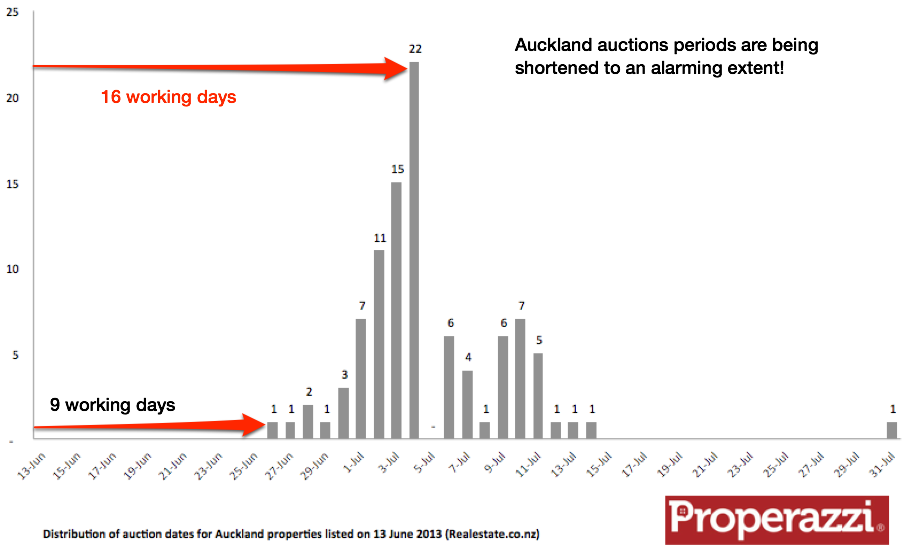 Akl auction periods are being shortened.png