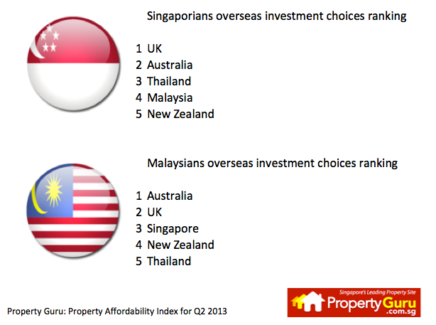 Property Guru Q2 2013 index.png