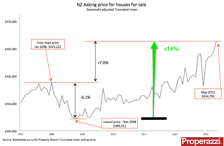 NZ asking price May.png