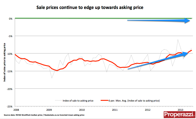 NZ asking price to sales price gap May 2013.png