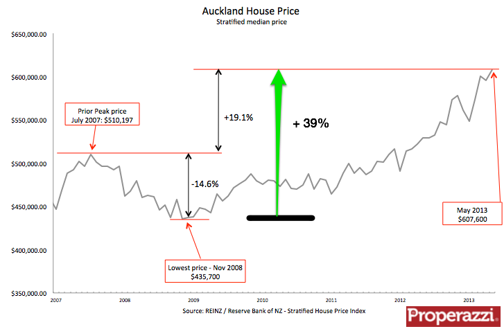 Akl strat price May 2013.png