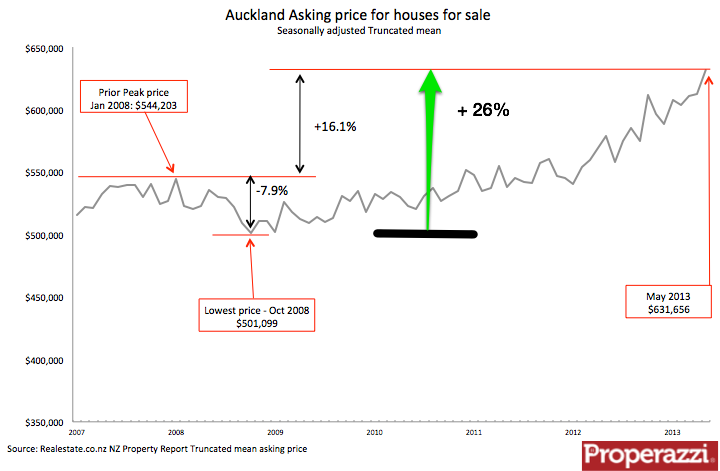 Akl asking price at May 2013.png